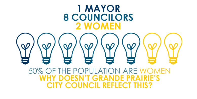 1Mayor.8Councilors.2Women
