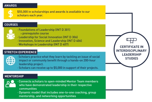 Infographic explains that the Certificate in Interdisciplinary Leadership Studies includes awards, courses a Stretch Experience and Mentorship. Visit the link below for a plain text version of the graphic.